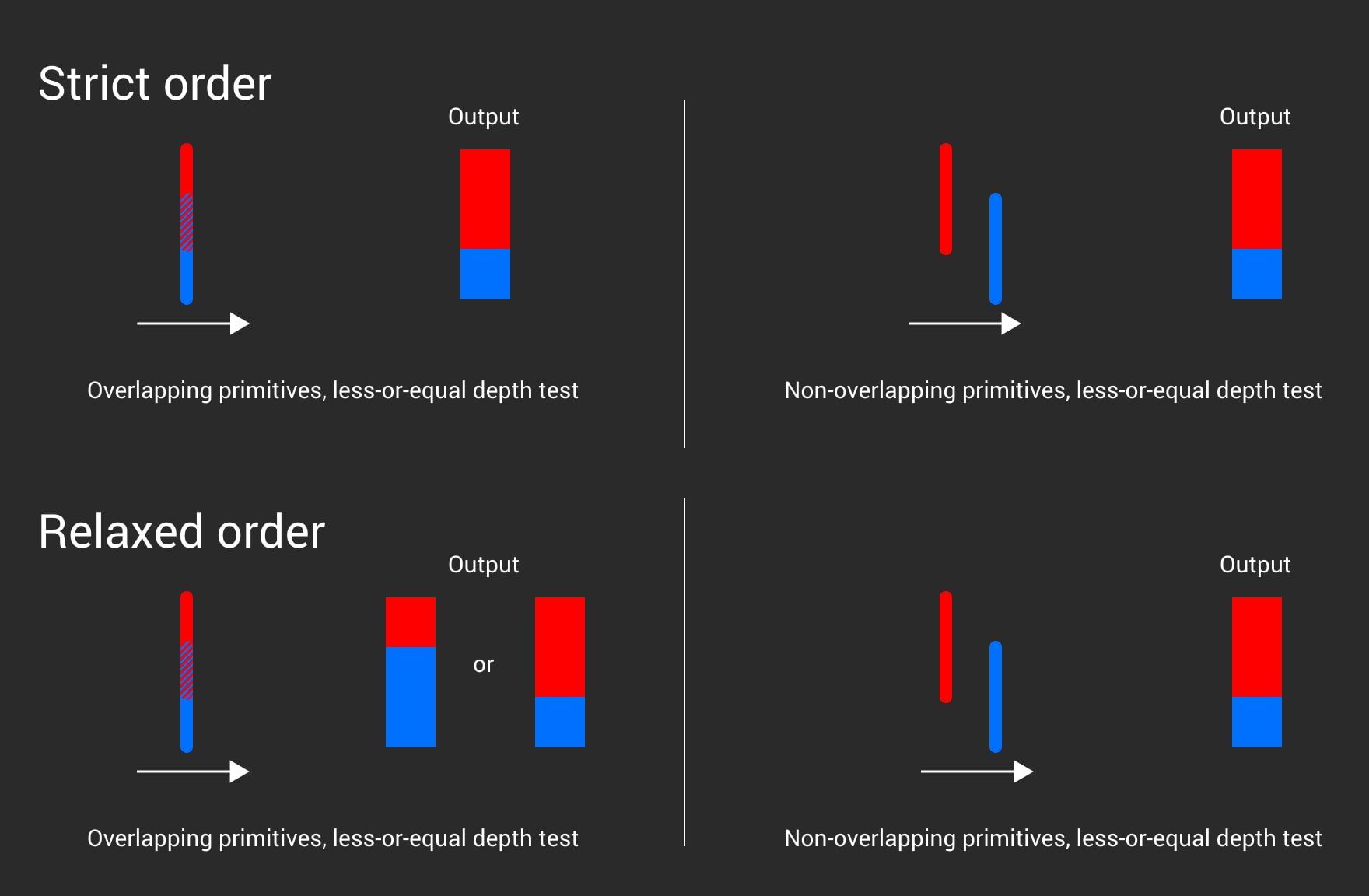 Comparison of strict and relaxed ordering, showing that the only possible difference is in case of overlapping primitives. In those case, there is no tie-braker rule when relaxed order is in effect.