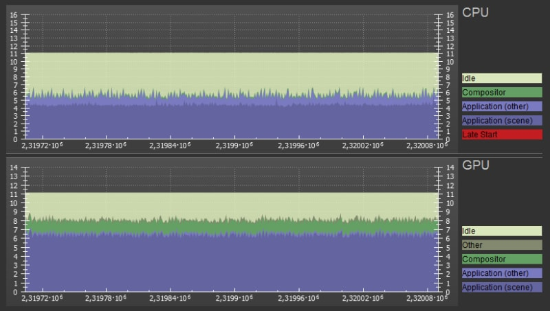 This is the exact same scene with LiquidVR on two Radeon RX 480 cards. CPU usage has decreased from ~8 ms to ~5.5 due to single pass rendering and GPUs finished their work in ~8 ms. This gives us enough time to run the game at steady 90 fps.