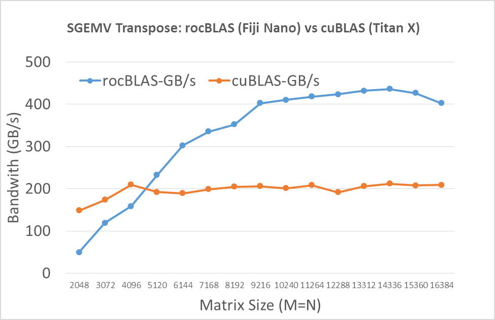 Figure 1: Bandwidth of SGEMV on Fiji Nano and Maxwell Titan X