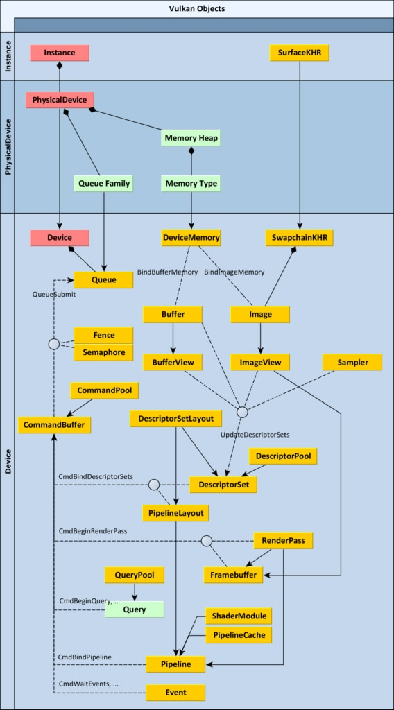 Vulkan object diagram