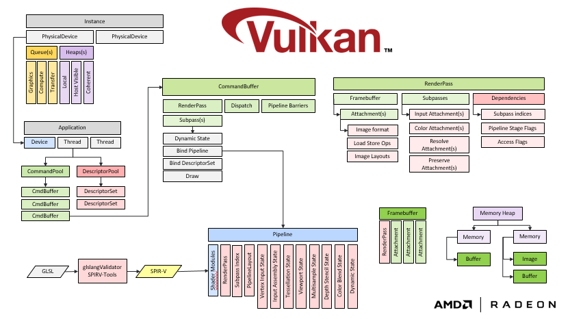 """V-EZ brings """"Easy Mode"""" to Vulkan - GPUOpen"""