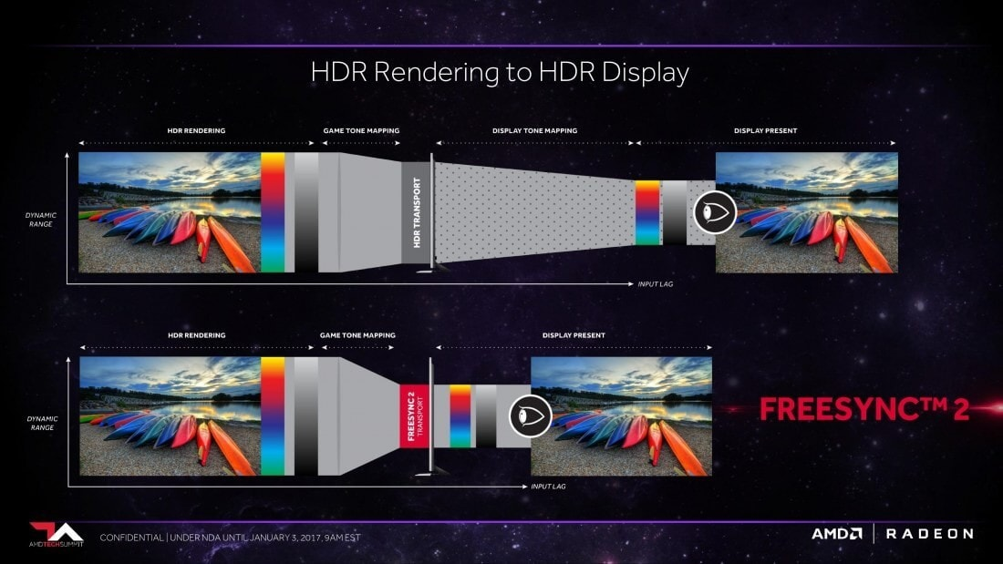Using AMD FreeSync 2 HDR: Color Spaces - GPUOpen