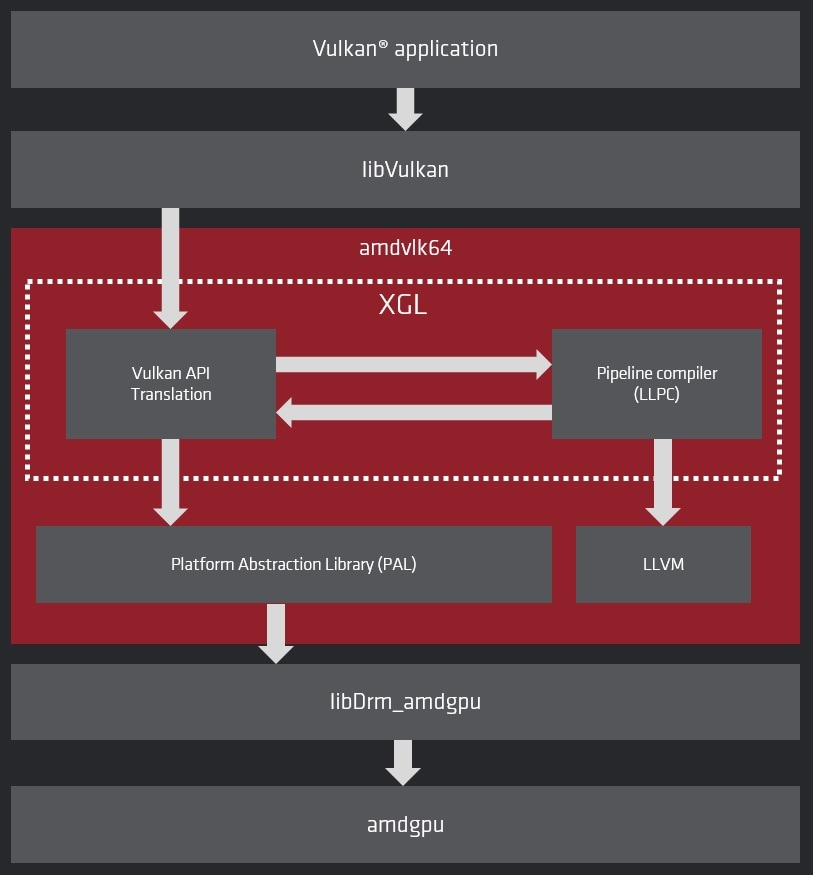 Amd Open Source Driver For Vulkan Gpuopen