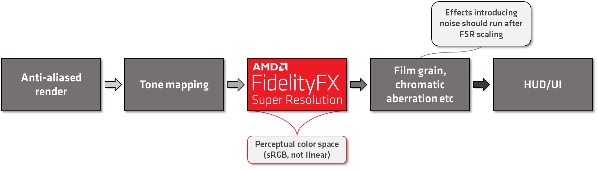 FidelityFX_SuperResolution_Where_In_Frame.png