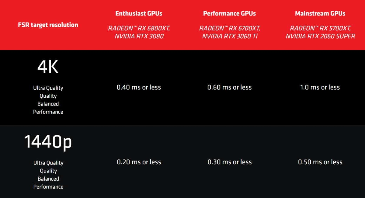 FSR Performance Table
